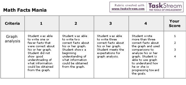 Timed writing essay rubric examples